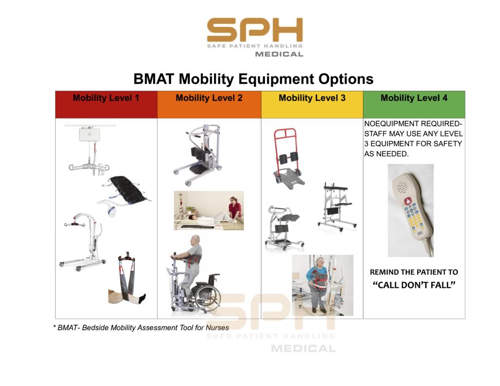 BMAT Equipment options SPH Medical 2020
